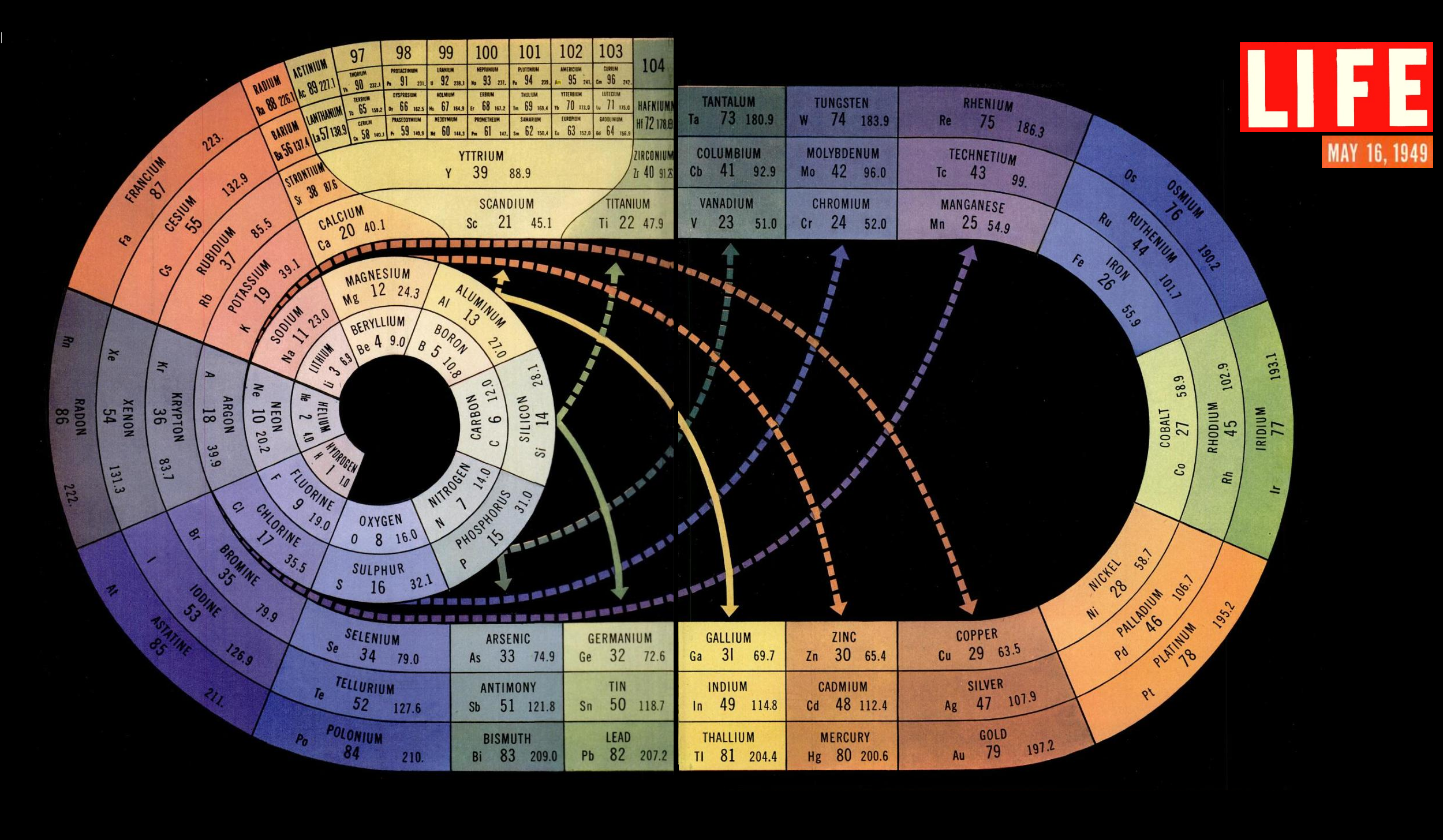 The periodic table as a spiral tnketanken click here to see it in hi res the periodic table as a spiral urtaz Image collections