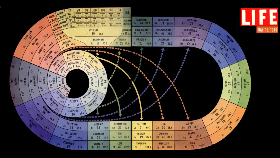 The periodic table as a spiral